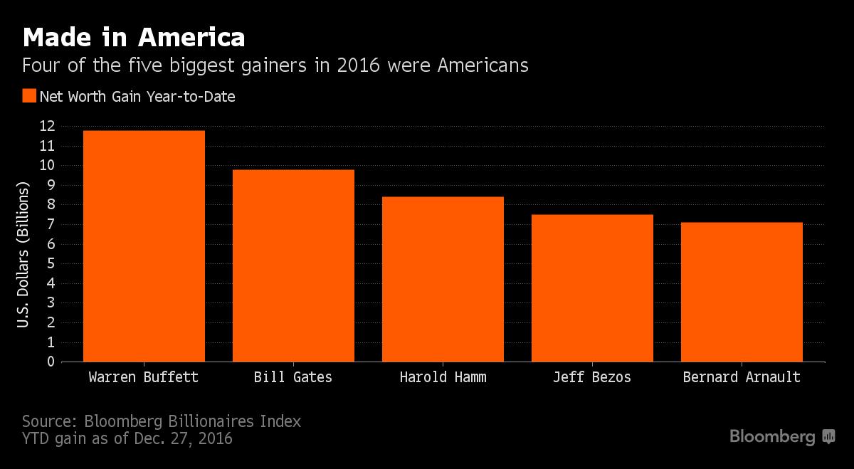 Tỉ phú Warren Buffet là đại diện điển hình khi tài sản của ông thêm được 11.8 tỉ đô la. Photo Courtesy: Bloomberg